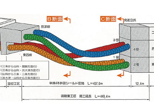 4本超近接回転移行 シールドトンネルの設計